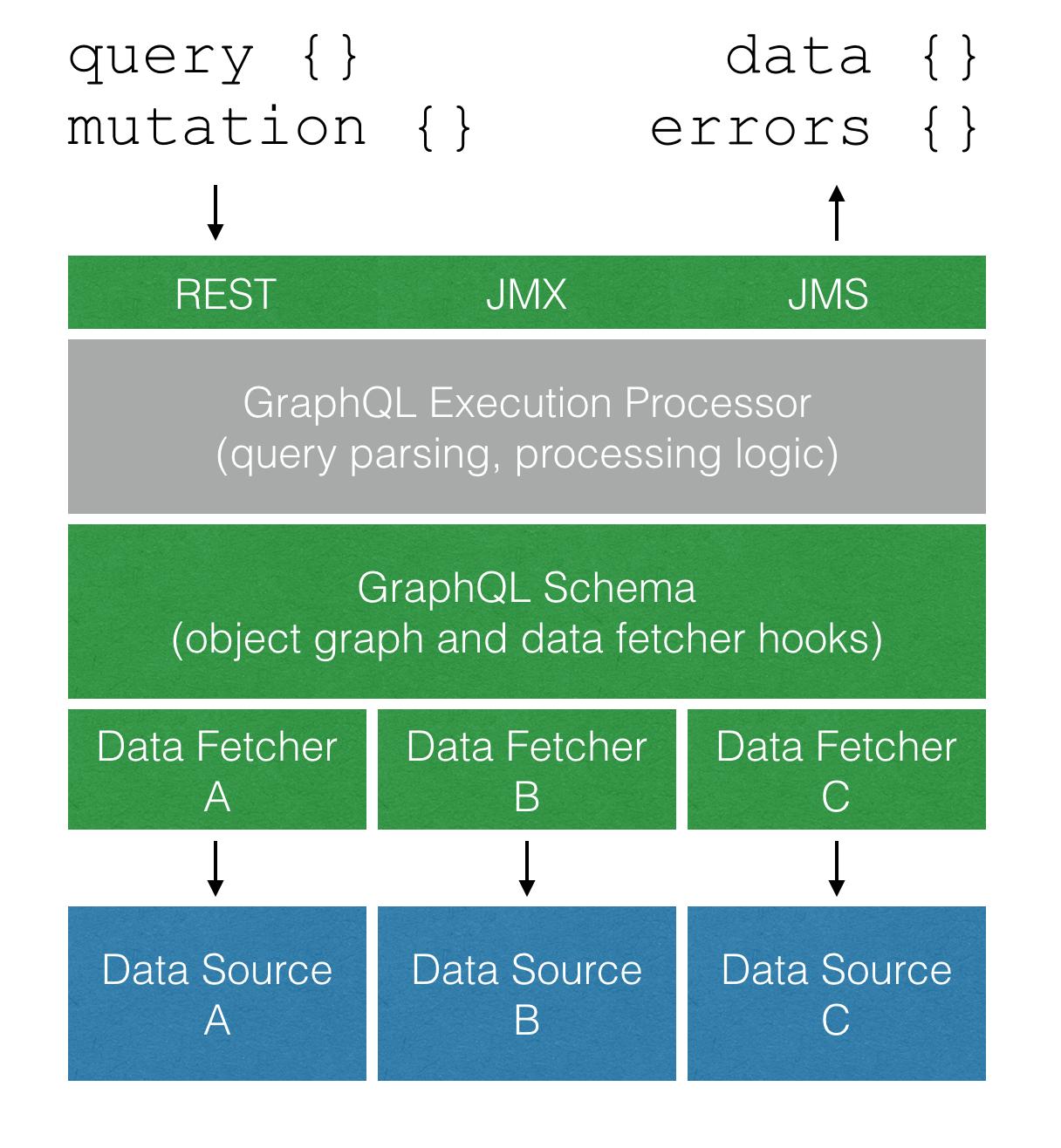 GraphQL Java Server for your Micro Service Platform – Roy